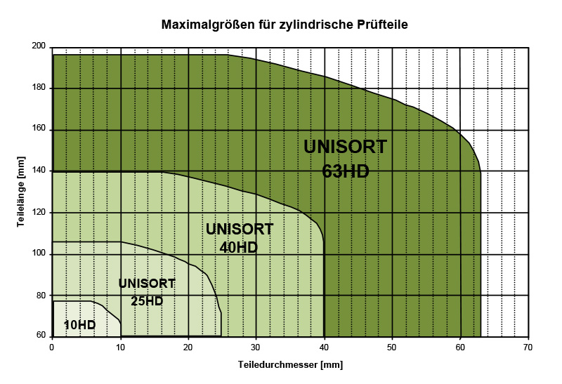ibg UNISort - Universalsortiereinrichtungen zur Wirbelstromgefügeprüfung. Verfügbar in vier Größen.
